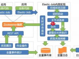 Elastic-Job实现原理介绍以及开发实践